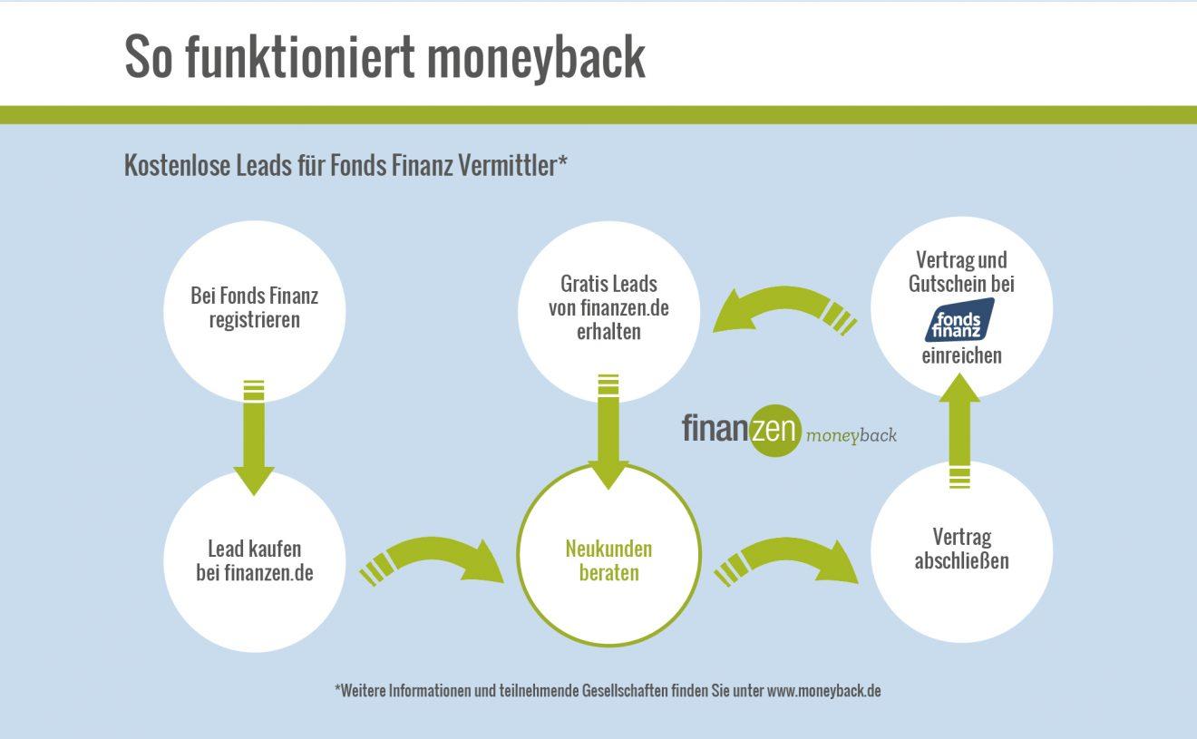 Moneyback Ablaufschema